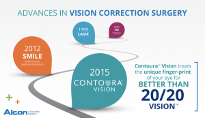 Evolution of technology for laser eye surgery